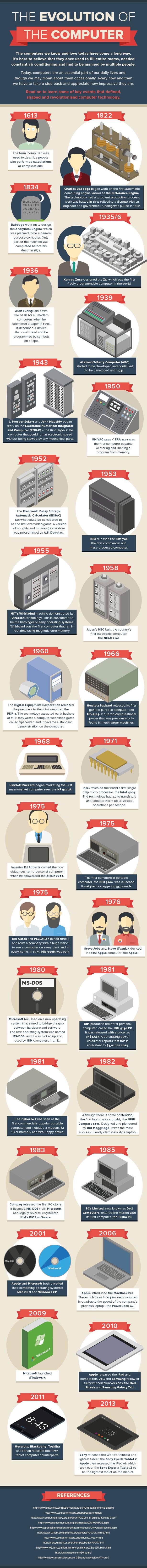 historique des ordinateurs