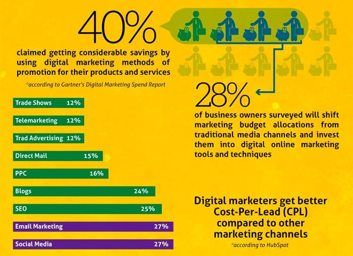 Le marketing numérique est plus rentable que le marketing traditionnel