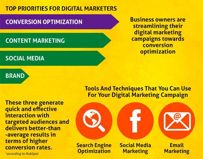 Le marketing numérique obtient des conversions