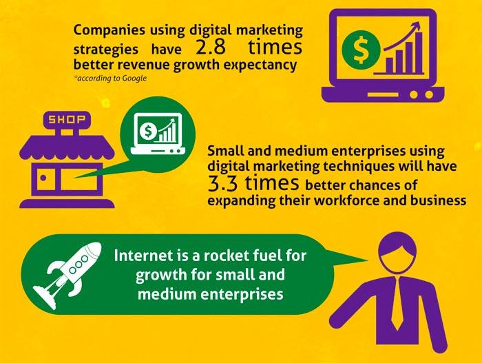 Le marketing numérique aide à générer plus de revenus
