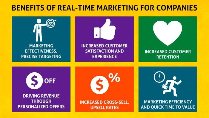 Le marketing numérique facilite les interactions avec la clientèle-cible