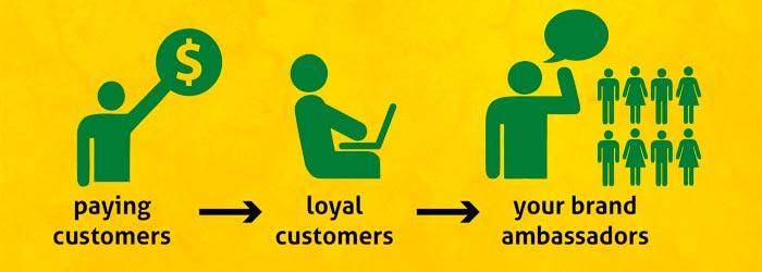 Le-marketing numérique permet d'établir la réputation de votre marque