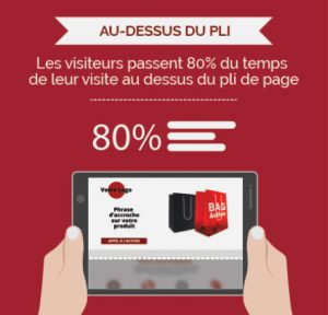 Les visiteurs passent 80% de leur temps au dessus du pli de la page