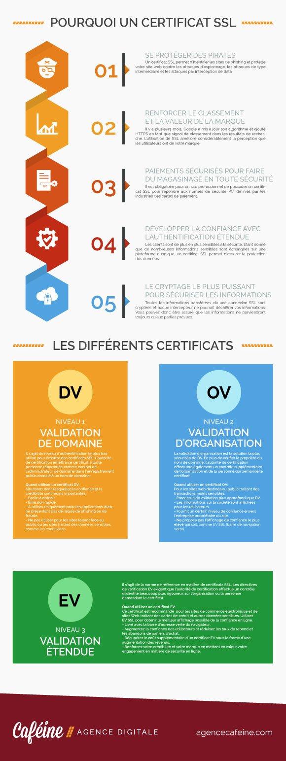 pourquoi un certificat ssl sur site web