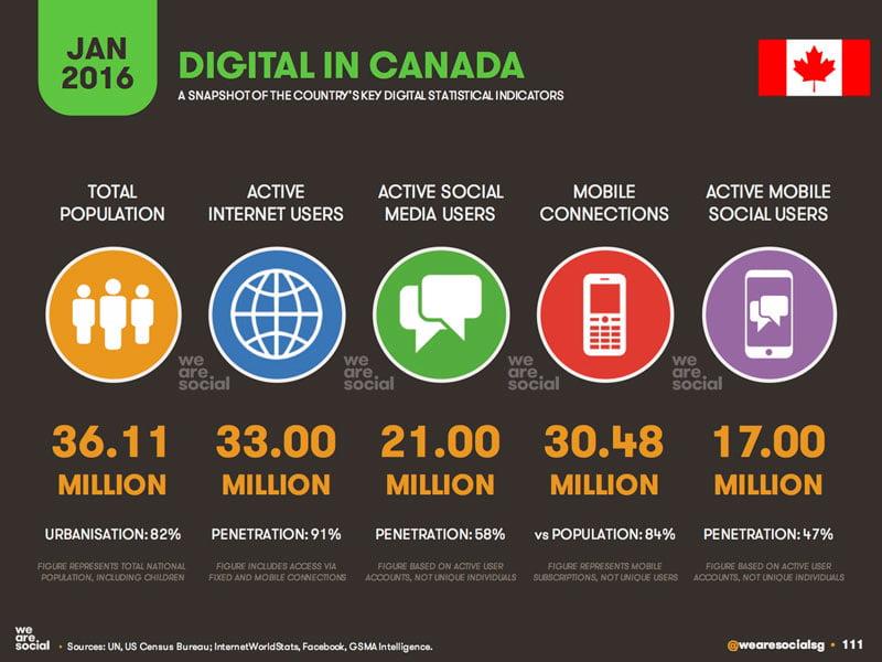 utilisation internet par rapport aux medias sociaux canada